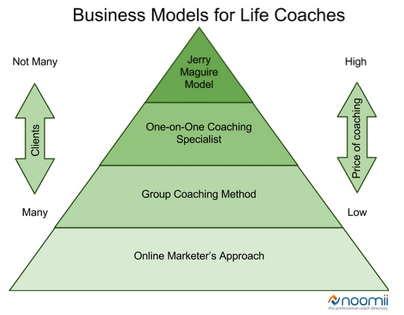 business models for life coaches